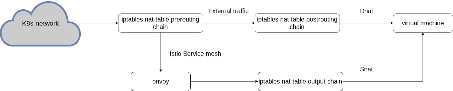 iptables-ingress-traffic