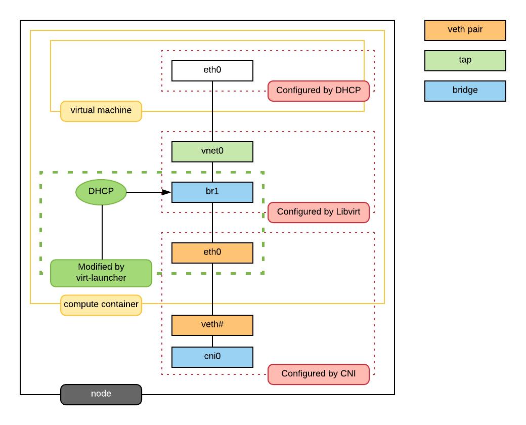 KubeVirt networking